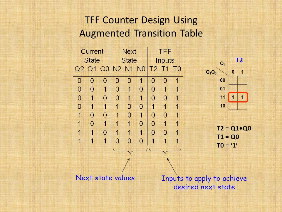 TFF Counter Design Using Augmented Transition Table