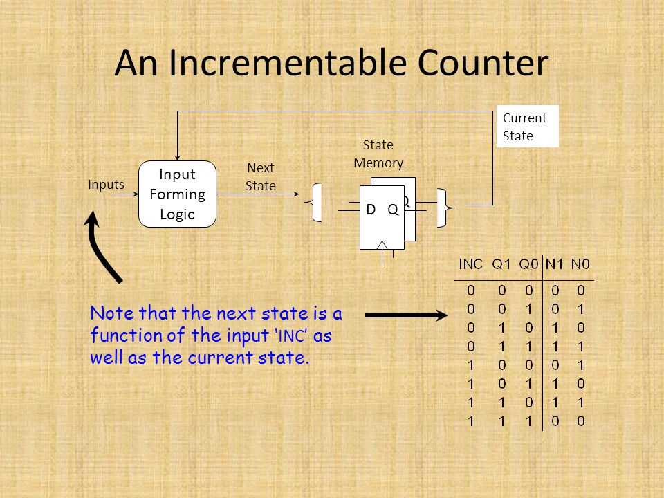 An Incrementable Counter