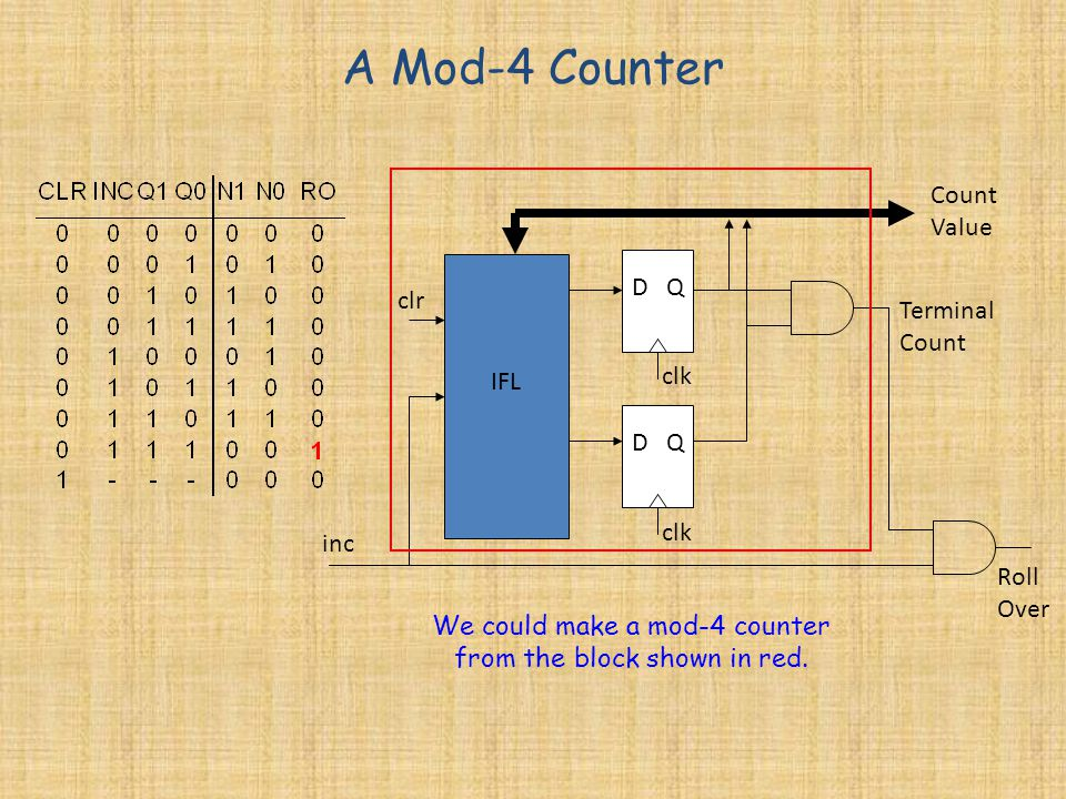 We could make a mod-4 counter from the block shown in red.