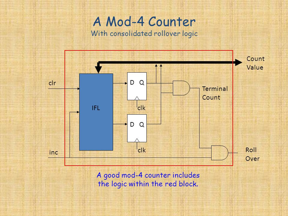 A Mod-4 Counter With consolidated rollover logic