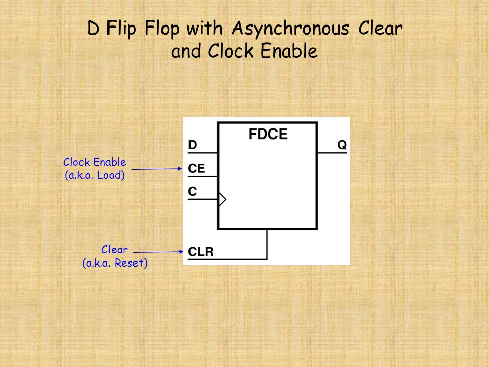 D Flip Flop with Asynchronous Clear and Clock Enable