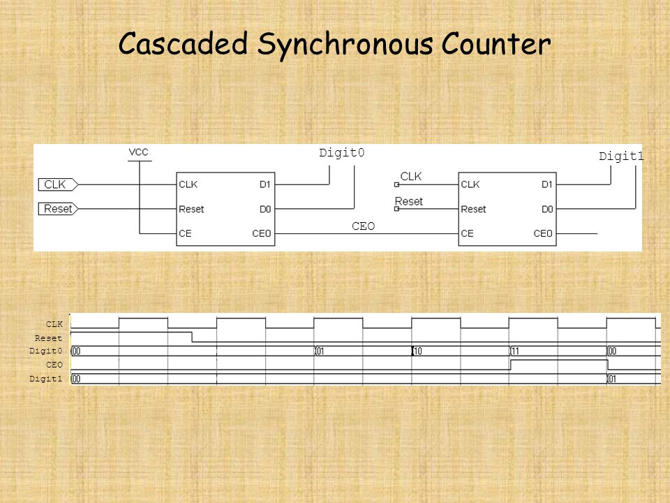 Cascaded Synchronous Counter
