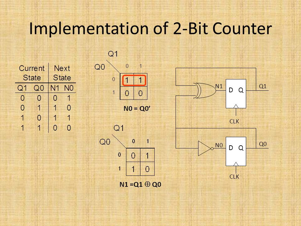 Implementation of 2-Bit Counter
