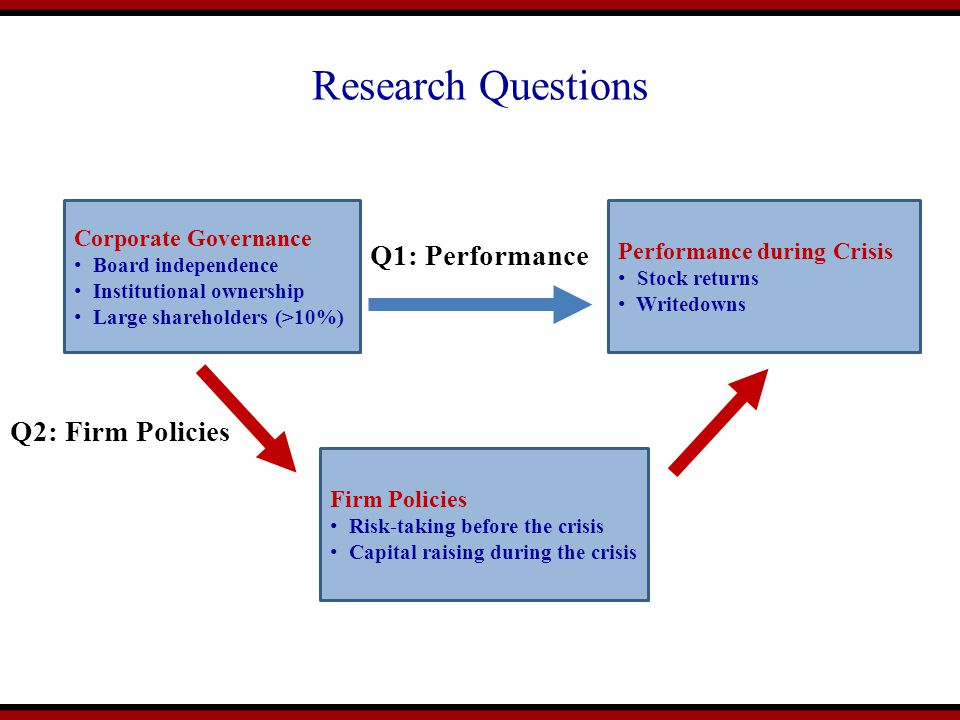 Research Questions Q1: Performance Q2: Firm Policies