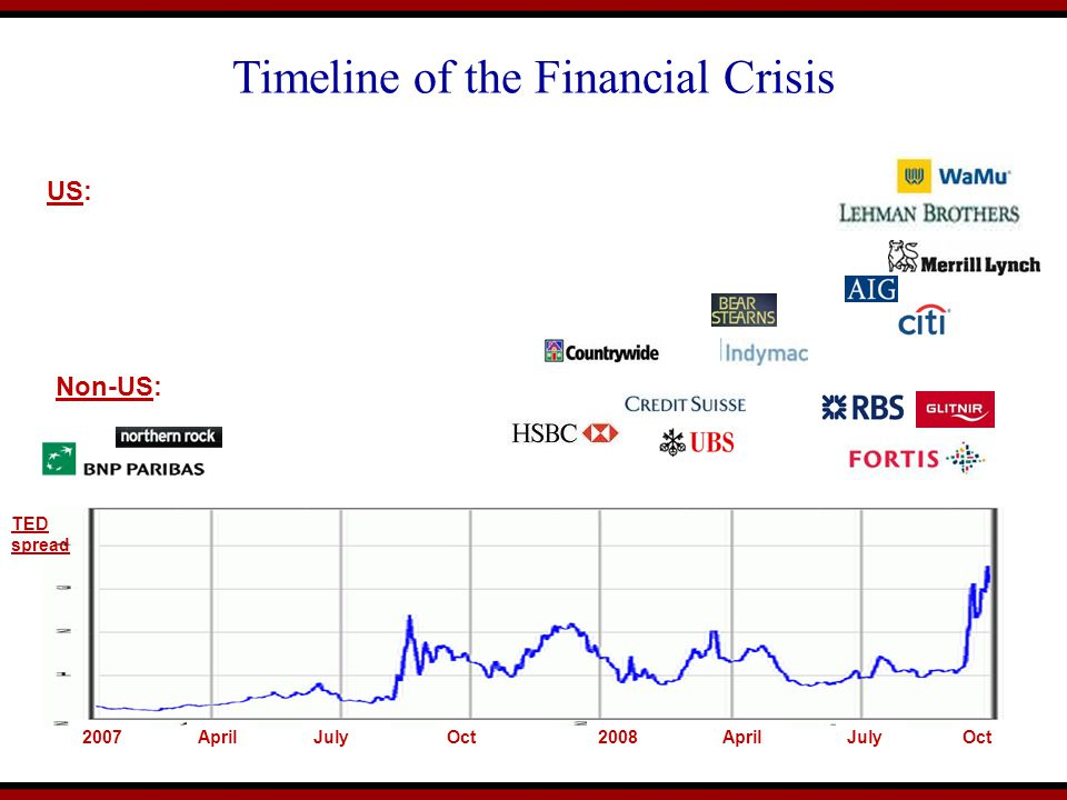 Timeline of the Financial Crisis