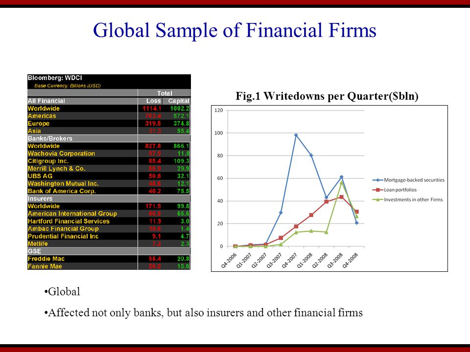 Global Sample of Financial Firms