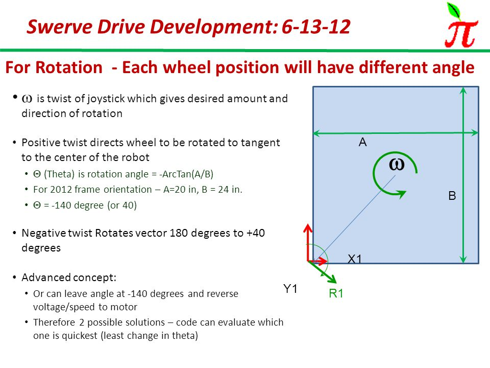 Session Objectives: Review basic math for single swerve