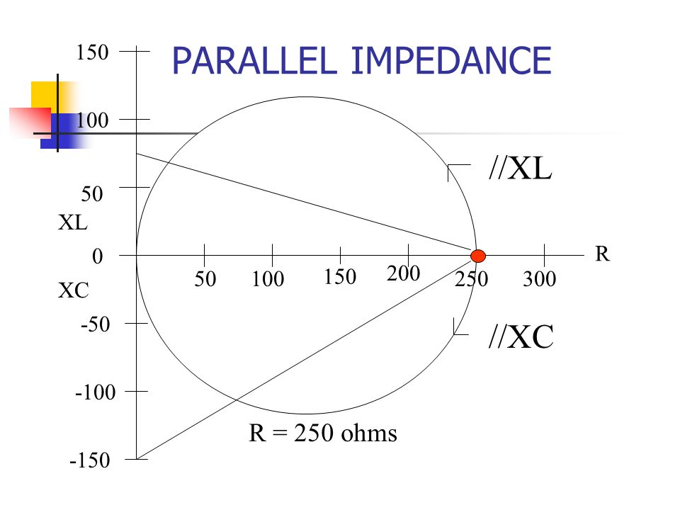 PARALLEL IMPEDANCE //XL //XC R = 250 ohms 150 100 50 XL R 50 100 150