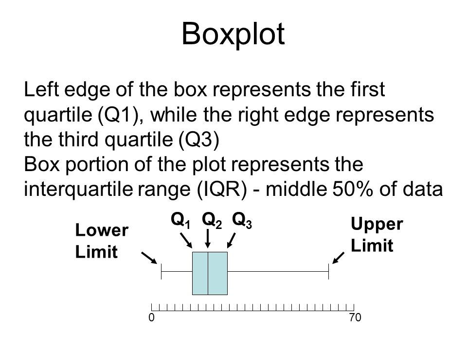 Boxplot Left edge of the box represents the first quartile (Q1), while the right edge represents the third quartile (Q3)