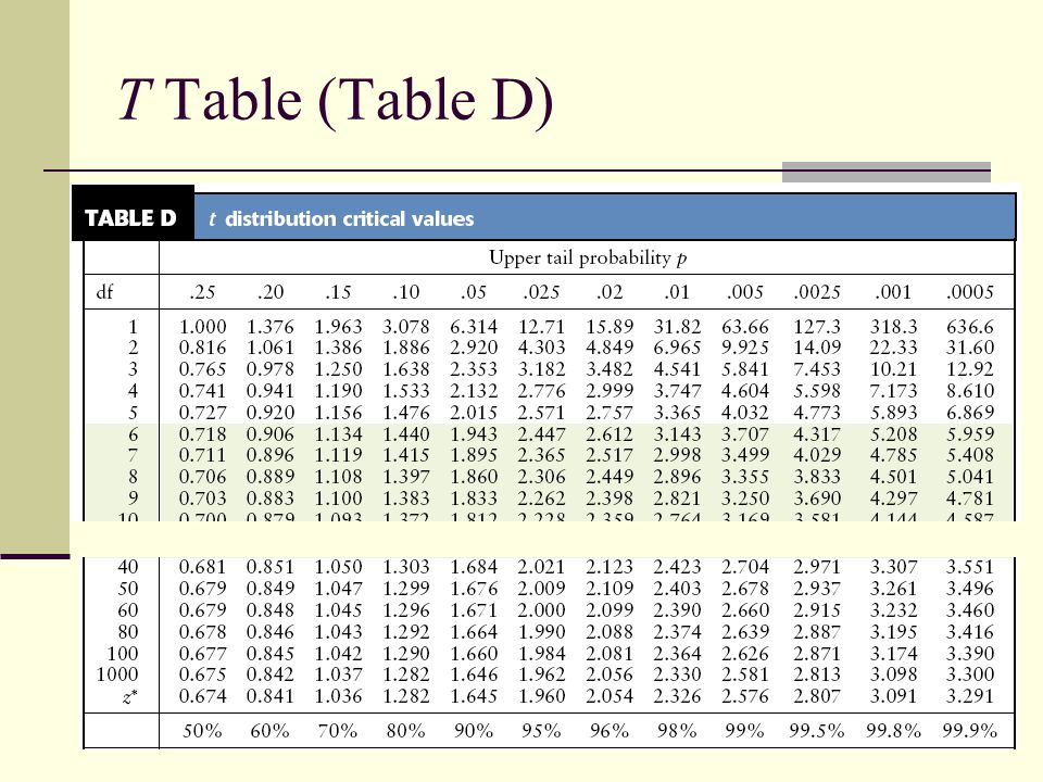 T Table (Table D)