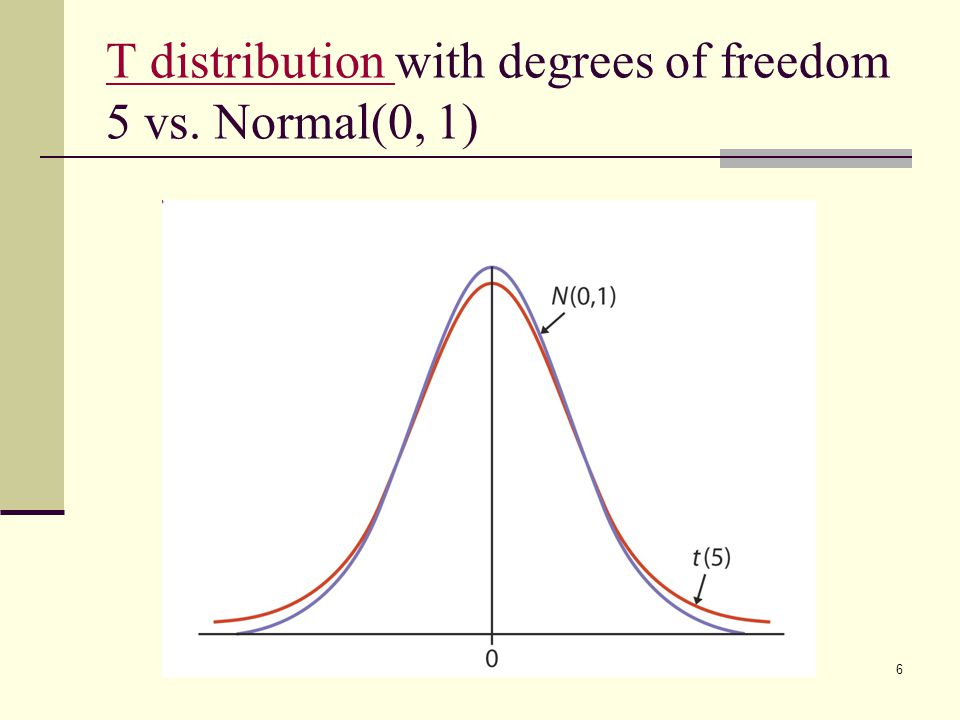 T distribution with degrees of freedom 5 vs. Normal(0, 1)