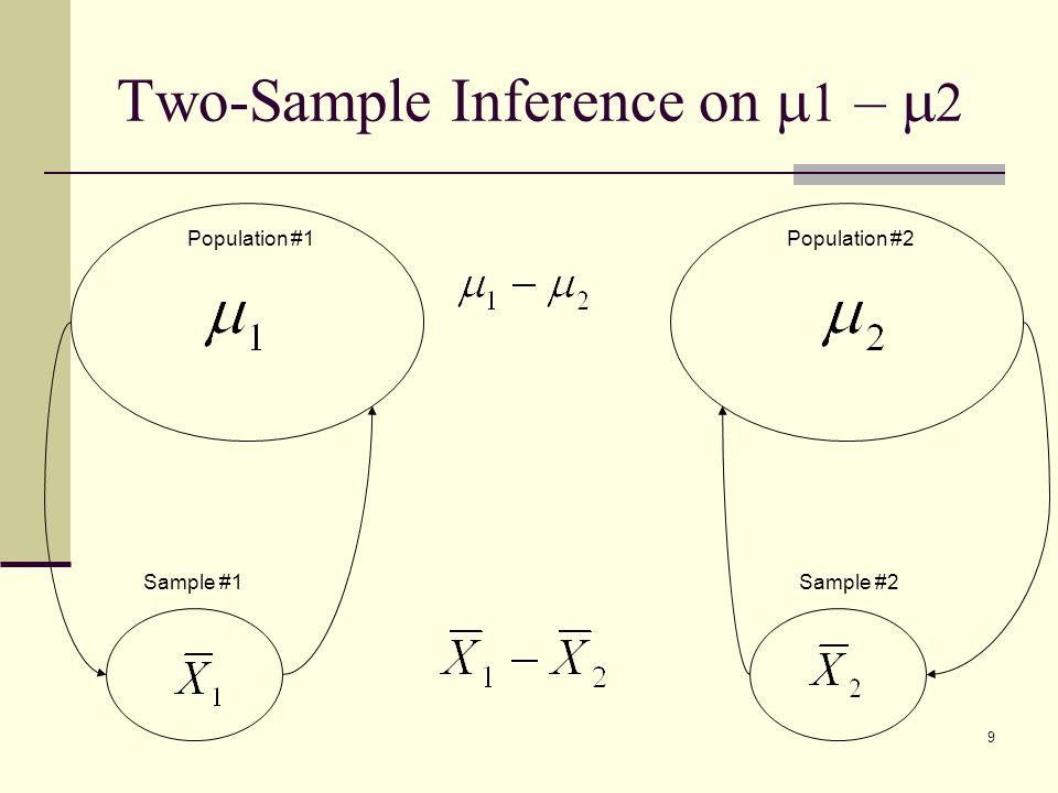 Two-Sample Inference on m1 – m2