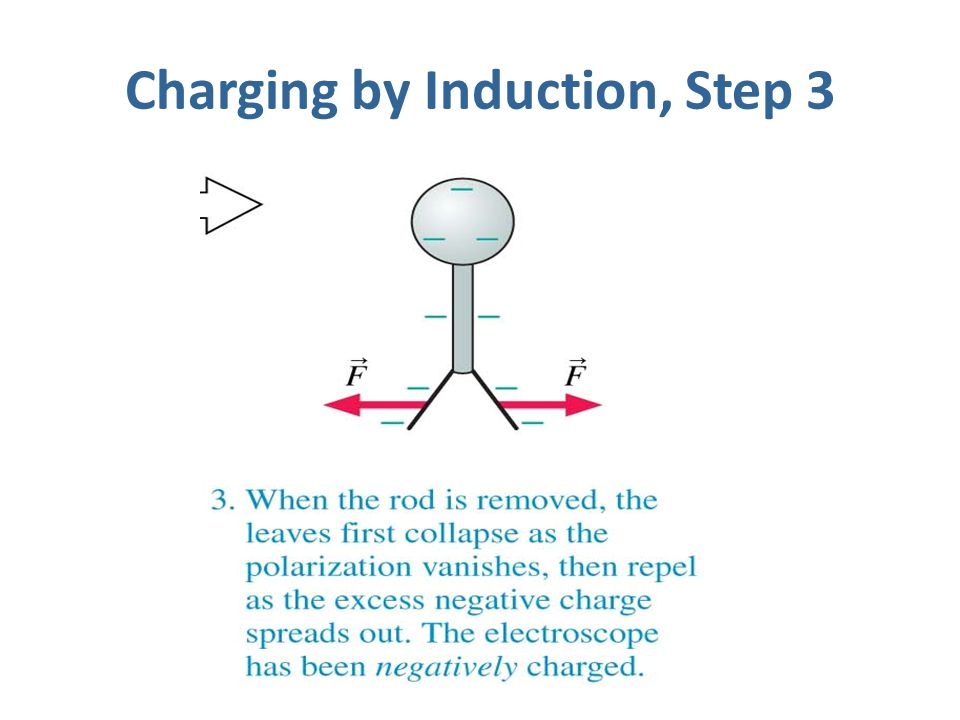 Charging by Induction, Step 3