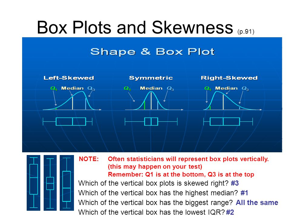 Box Plots and Skewness (p.91)