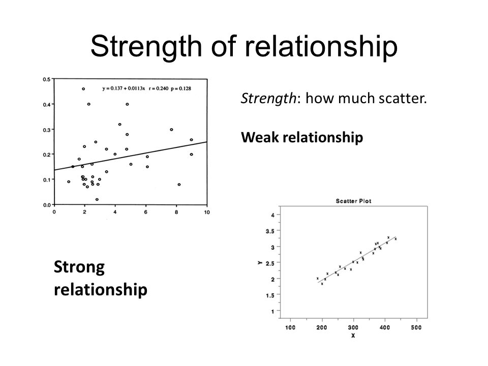 Strength of relationship