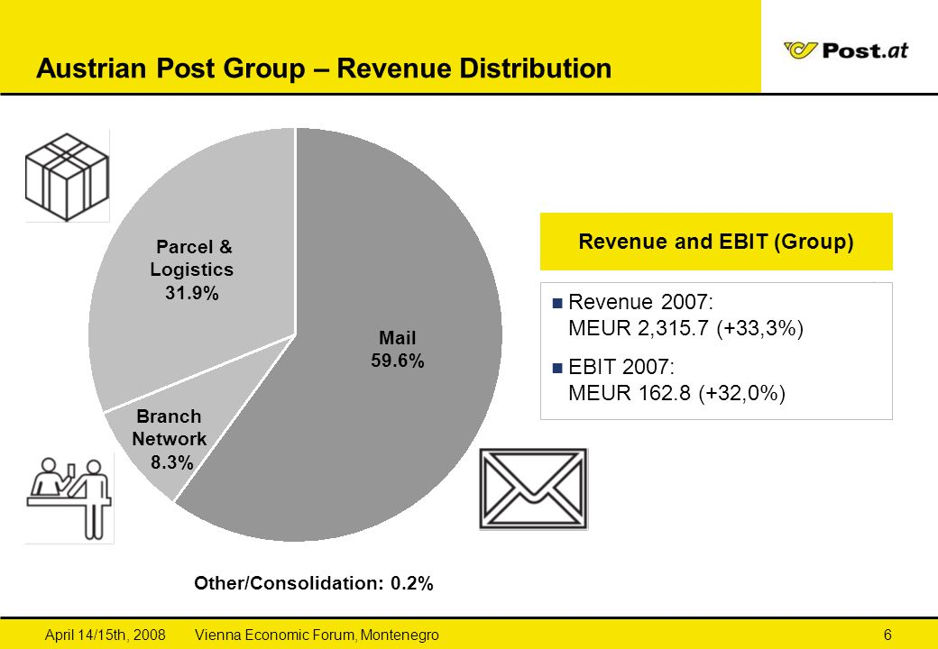 Austrian Post Group – Revenue Distribution