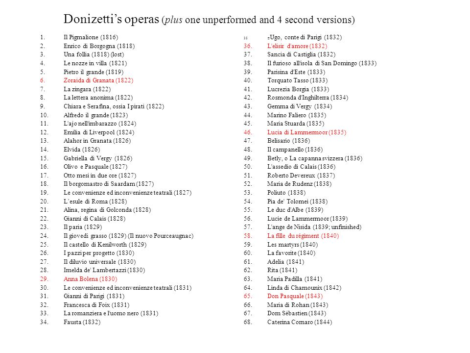 Donizetti's operas (plus one unperformed and 4 second versions)