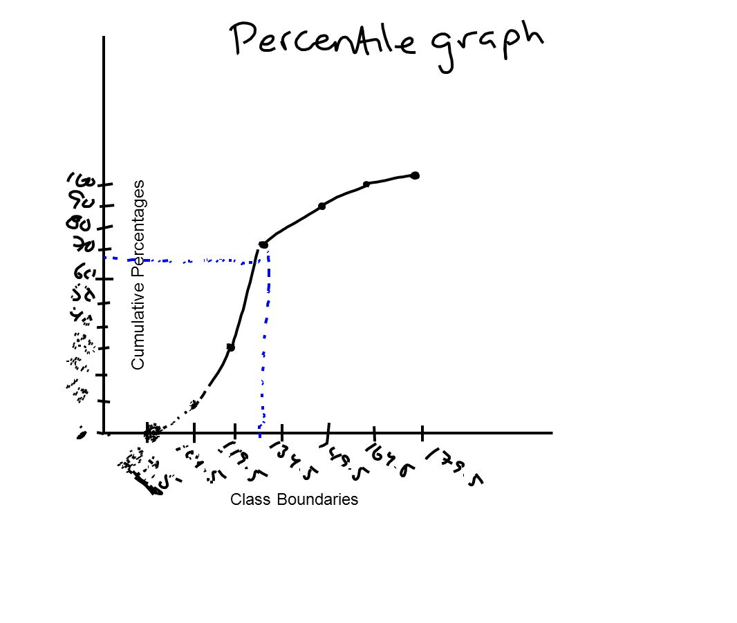 Cumulative Percentages