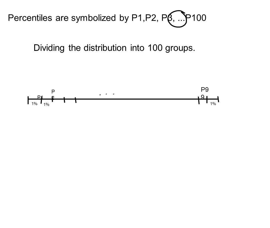 Percentiles are symbolized by P1,P2, P3, ...P100