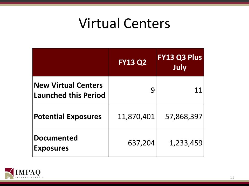 Virtual Centers FY13 Q2 FY13 Q3 Plus July