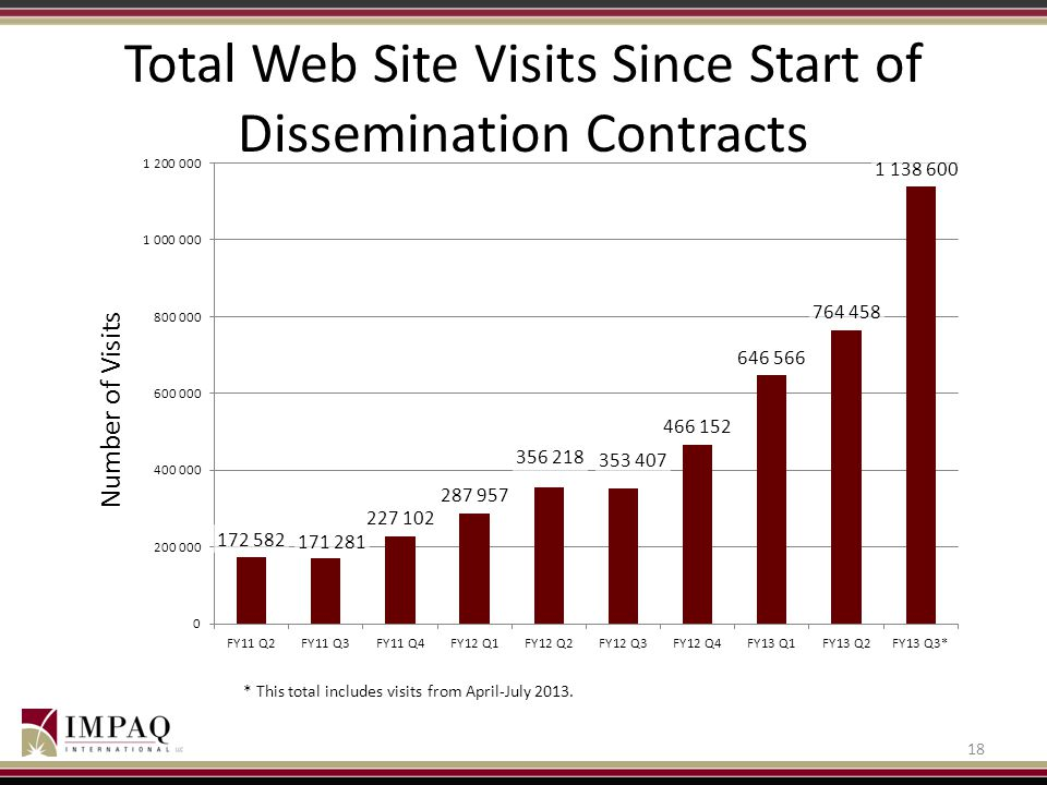 Total Web Site Visits Since Start of Dissemination Contracts