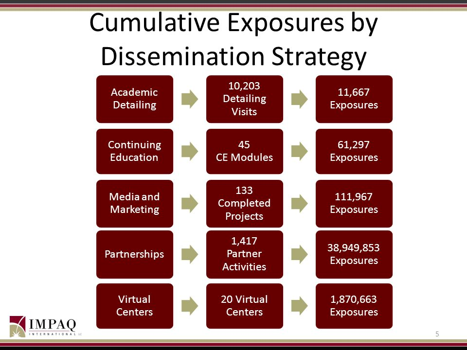 Cumulative Exposures by Dissemination Strategy
