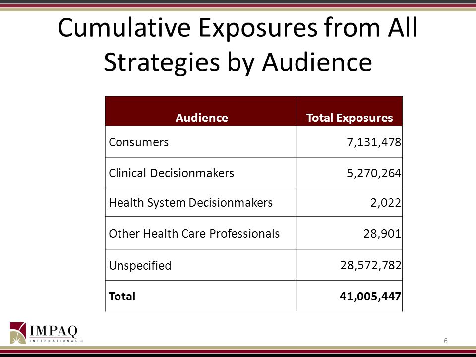 Cumulative Exposures from All Strategies by Audience