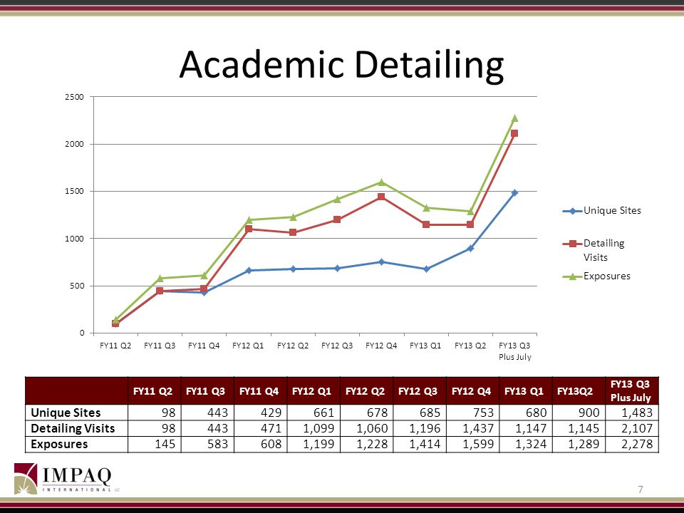 Academic Detailing Unique Sites 98 443 429 661 678 685 753 680 900