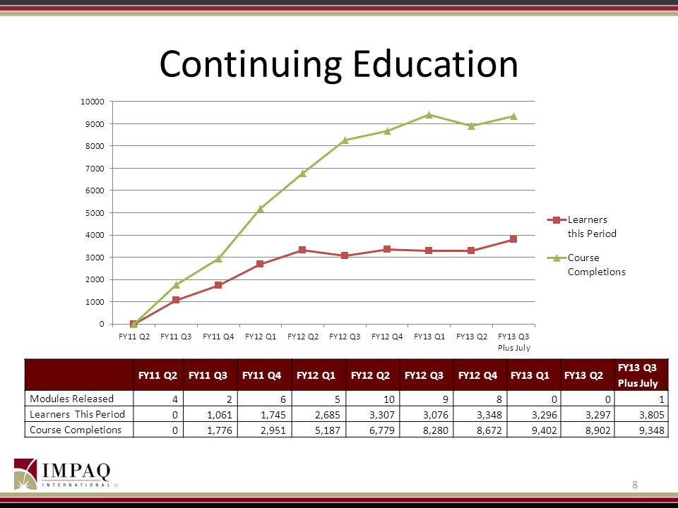 Continuing Education FY11 Q2 FY11 Q3 FY11 Q4 FY12 Q1 FY12 Q2 FY12 Q3