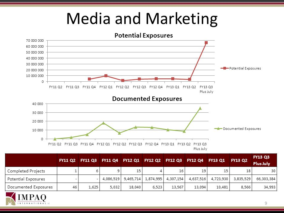 Media and Marketing FY11 Q2 FY11 Q3 FY11 Q4 FY12 Q1 FY12 Q2 FY12 Q3