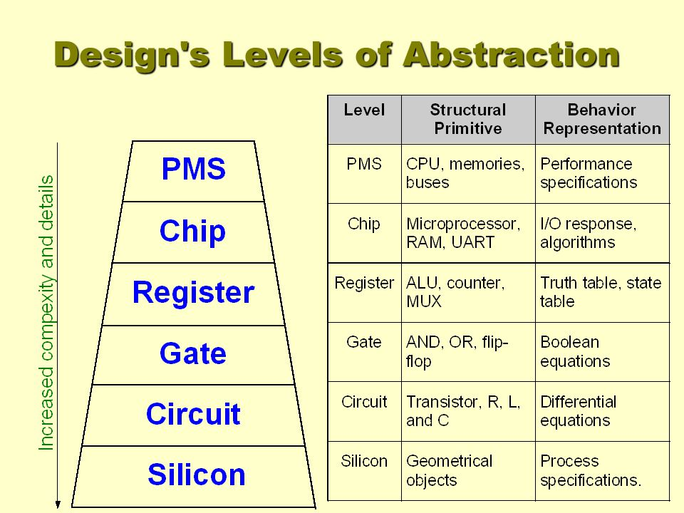 Design s Levels of Abstraction