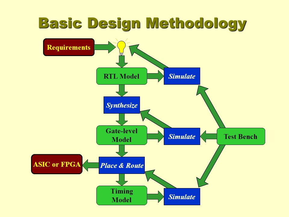 Basic Design Methodology