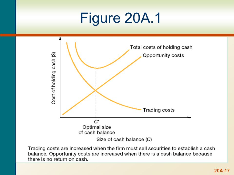 BAT Model Assumptions. Cash is spent at the same rate every day. Cash expenditures are known with certainty.