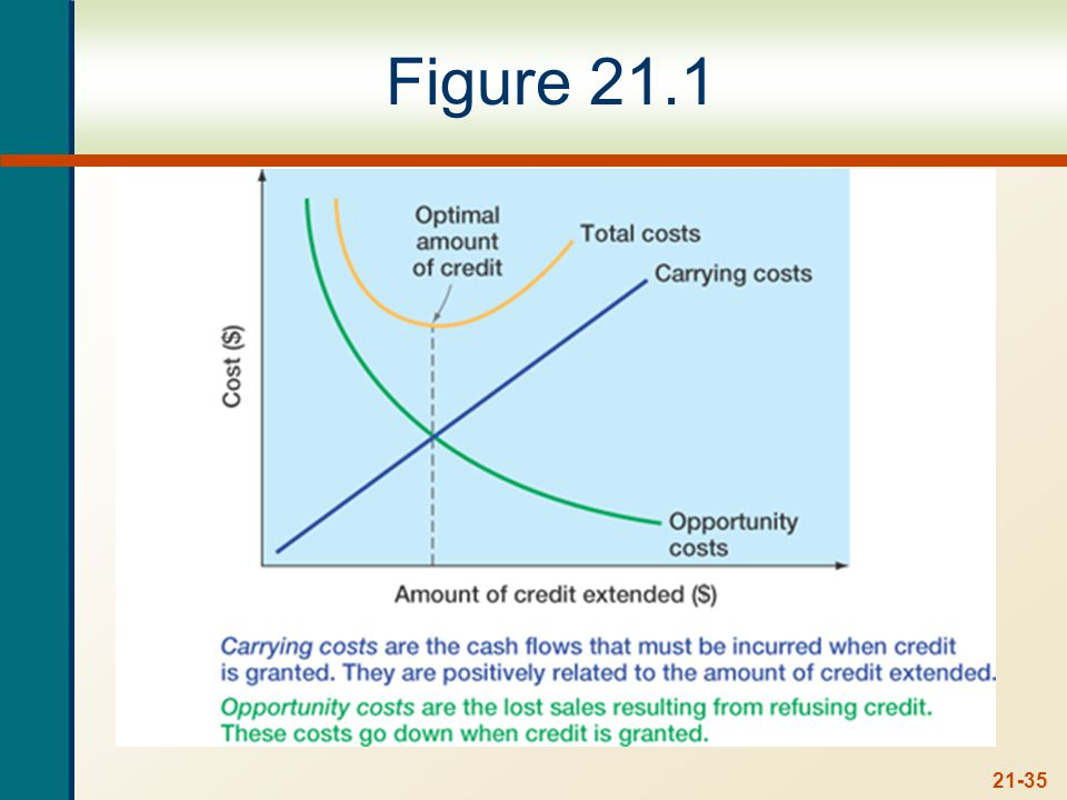 Credit Analysis Process of deciding which customers receive credit