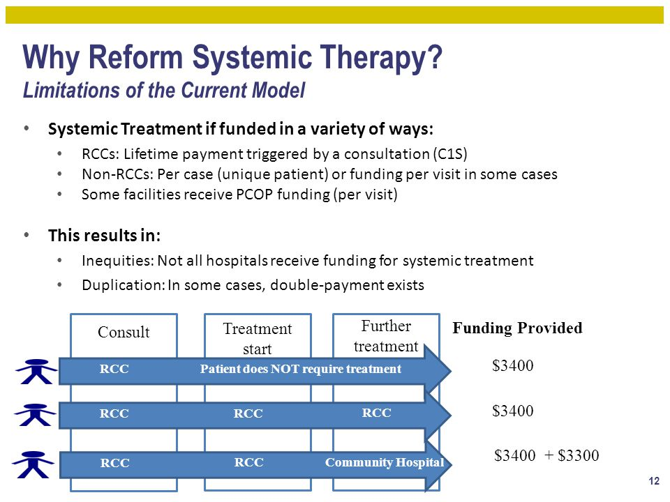 Why Reform Systemic Therapy Limitations of the Current Model