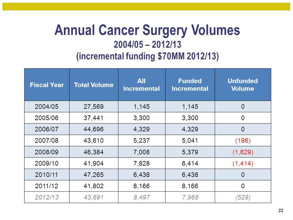 Annual Cancer Surgery Volumes 2004/05 – 2012/13 (incremental funding $70MM 2012/13)