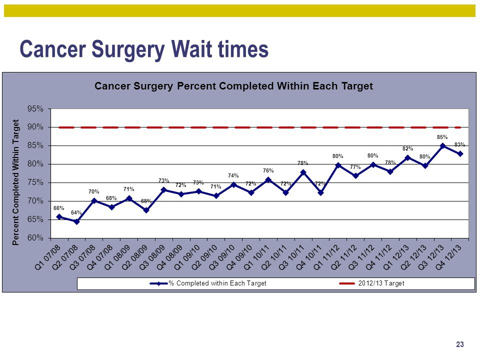 Cancer Surgery Wait times