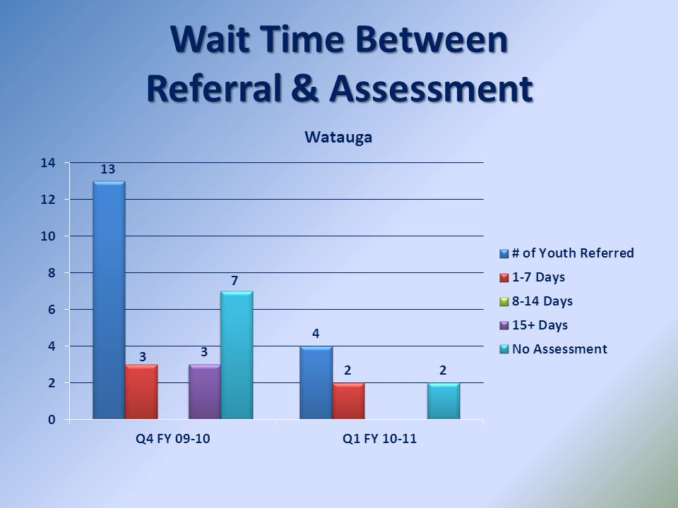 Wait Time Between Referral & Assessment