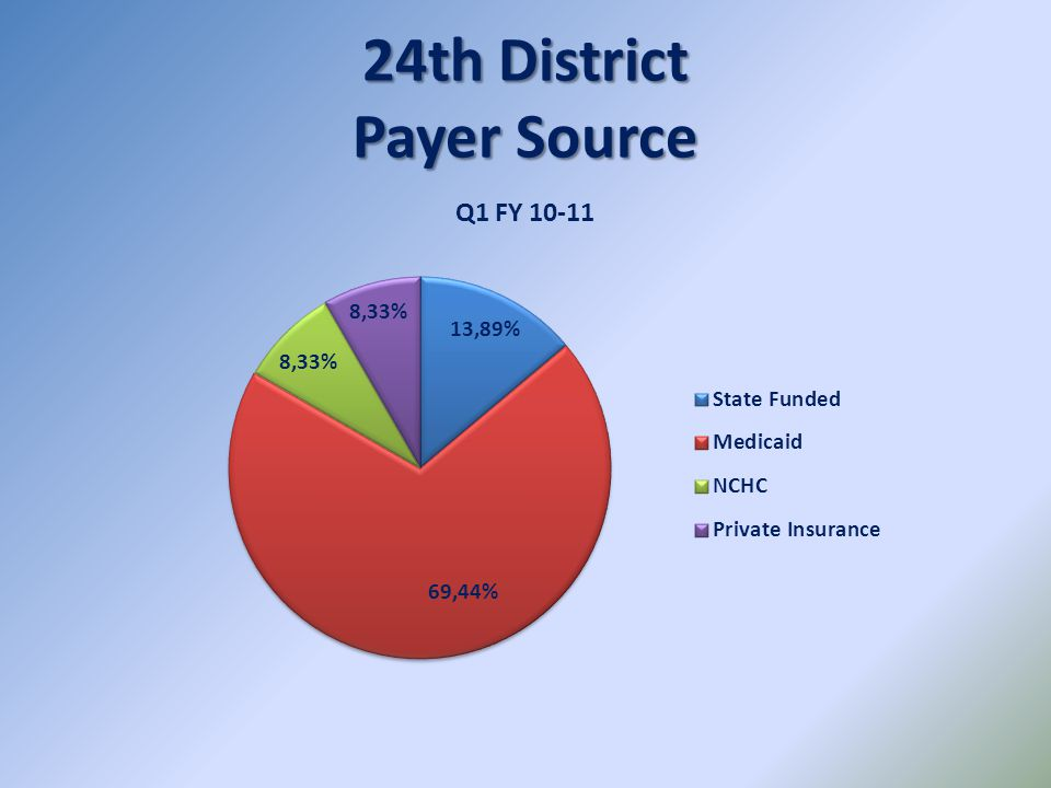 24th District Payer Source