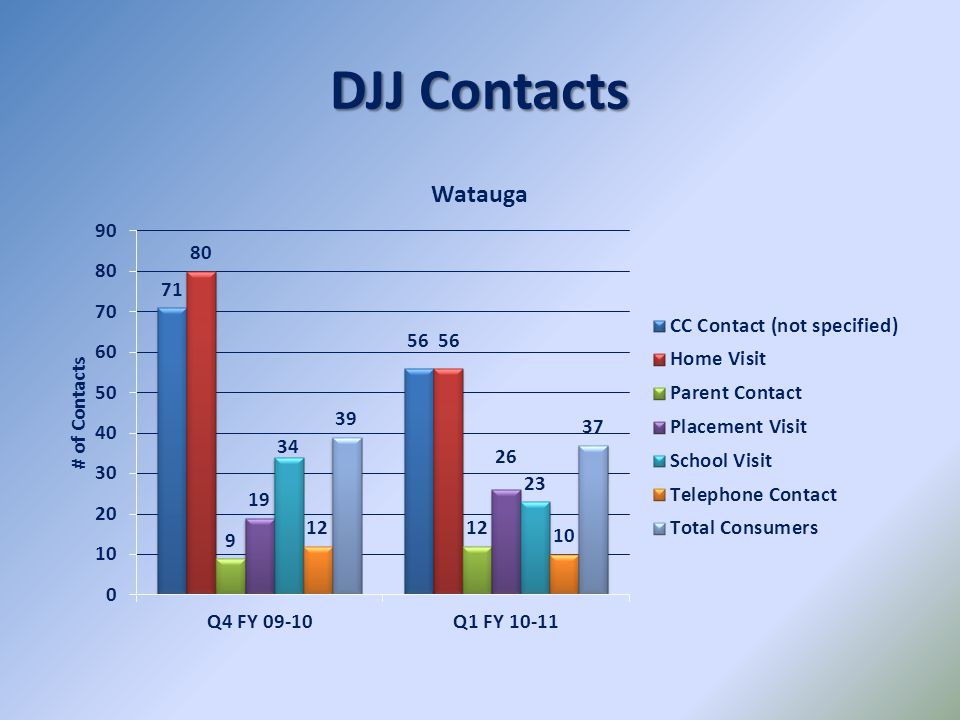 DJJ Contacts