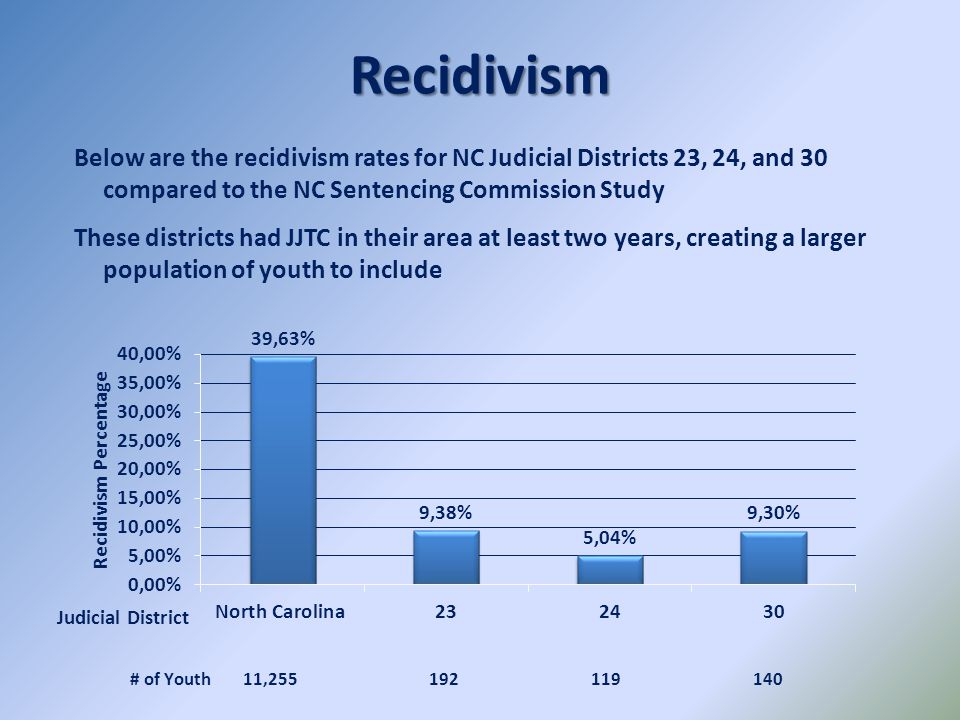 Recidivism Below are the recidivism rates for NC Judicial Districts 23, 24, and 30 compared to the NC Sentencing Commission Study.