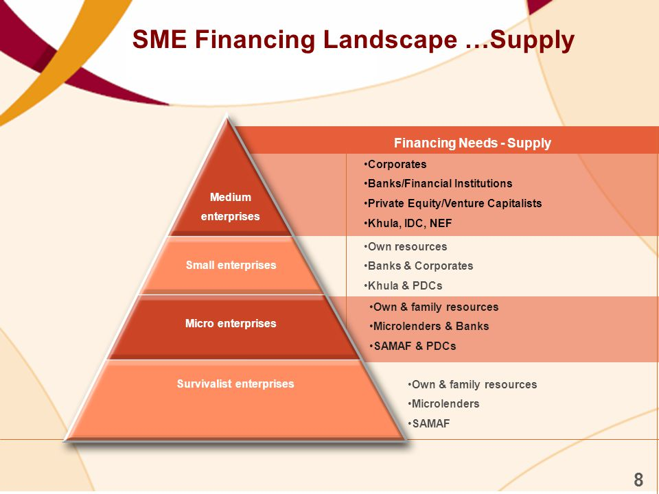 SME Financing Landscape …Supply