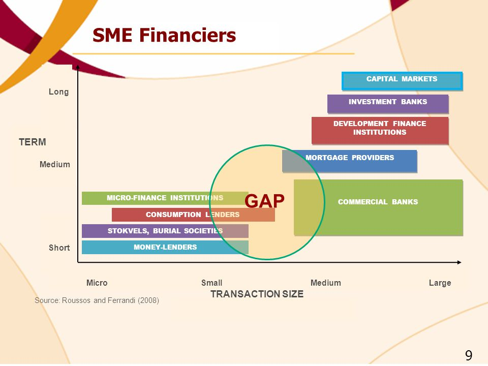 SME Financiers GAP 9 TERM TRANSACTION SIZE Long Medium Short Micro