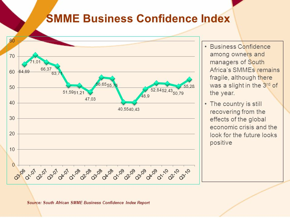 SMME Business Confidence Index