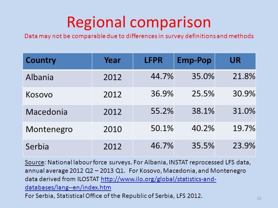 Regional comparison Data may not be comparable due to differences in survey definitions and methods