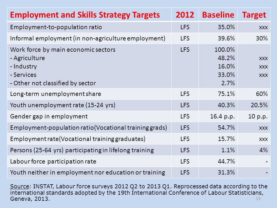 Employment and Skills Strategy Targets 2012 Baseline Target