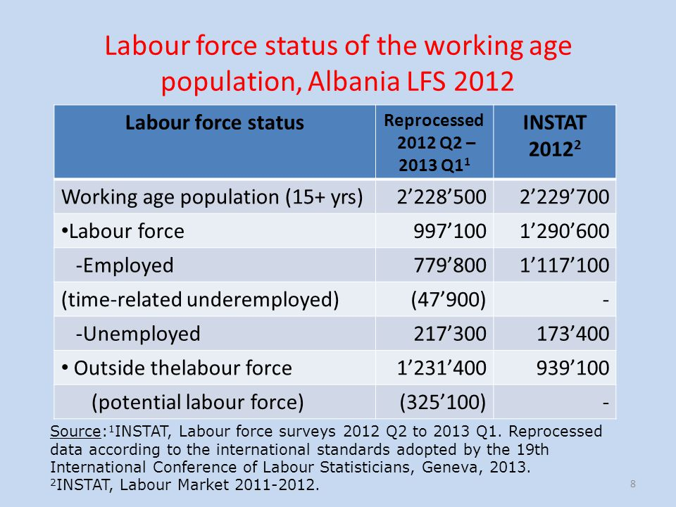 Labour force status of the working age population, Albania LFS 2012