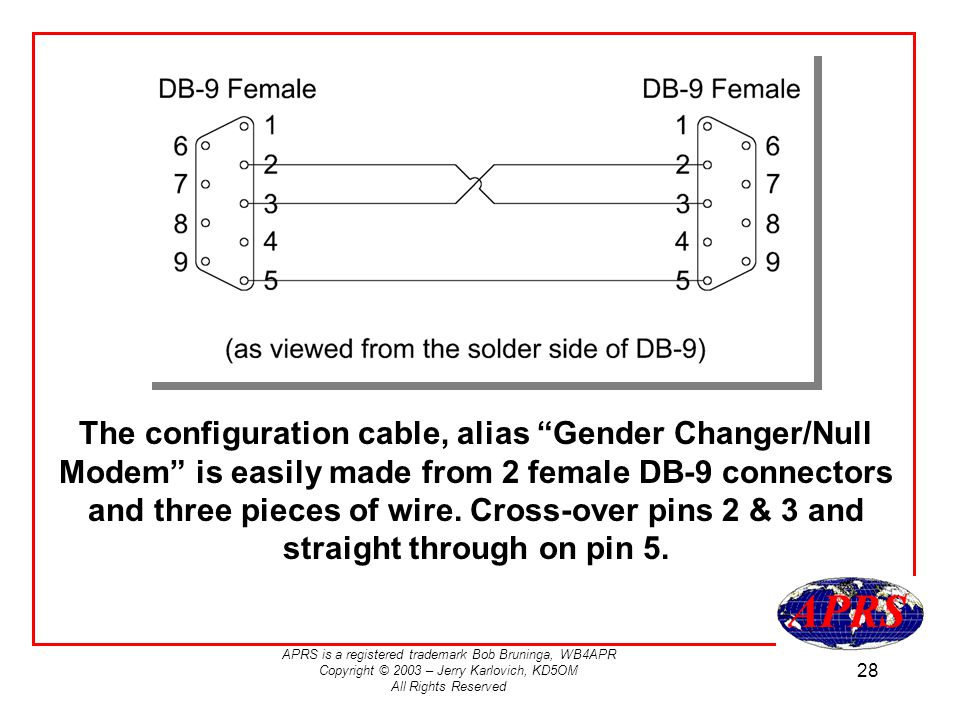 The configuration cable, alias Gender Changer/Null Modem is easily made from 2 female DB-9 connectors and three pieces of wire.
