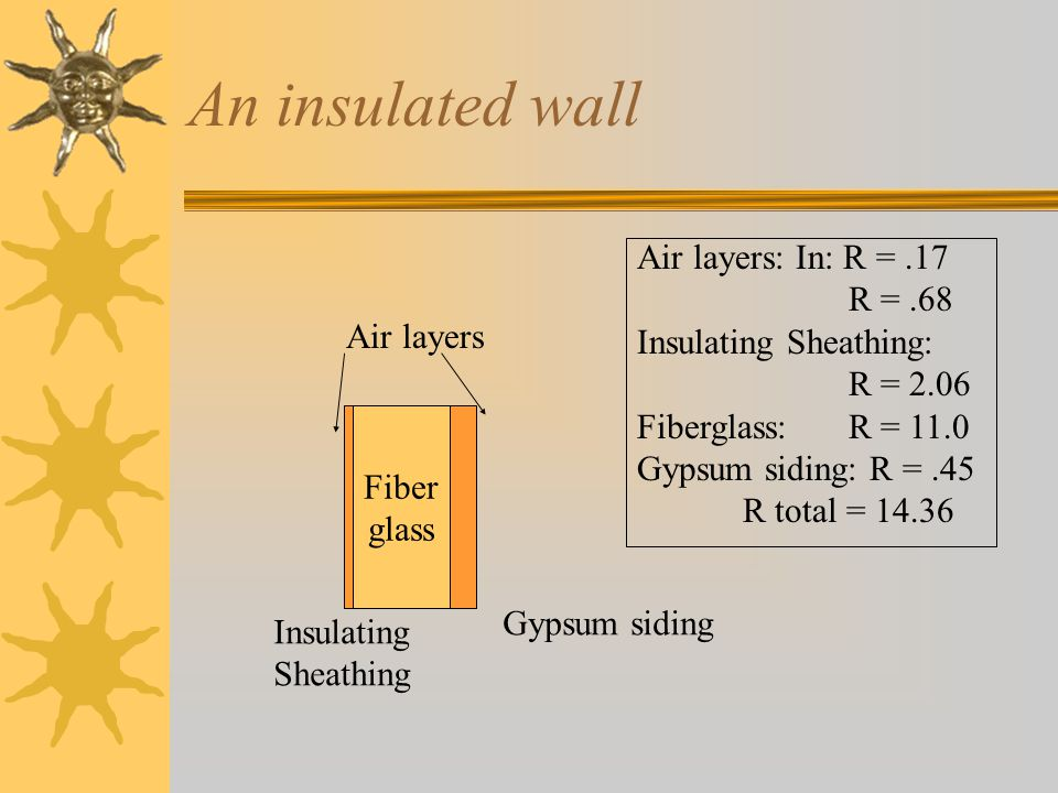 An insulated wall Air layers: In: R = .17 R = .68