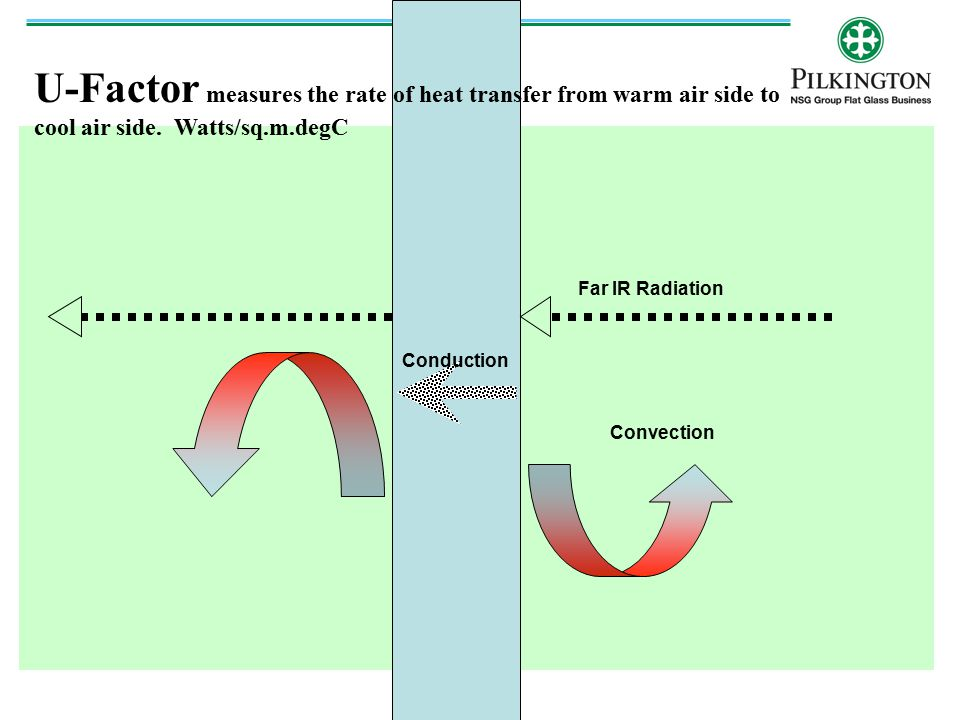 U-Factor measures the rate of heat transfer from warm air side to cool air side. Watts/sq.m.degC